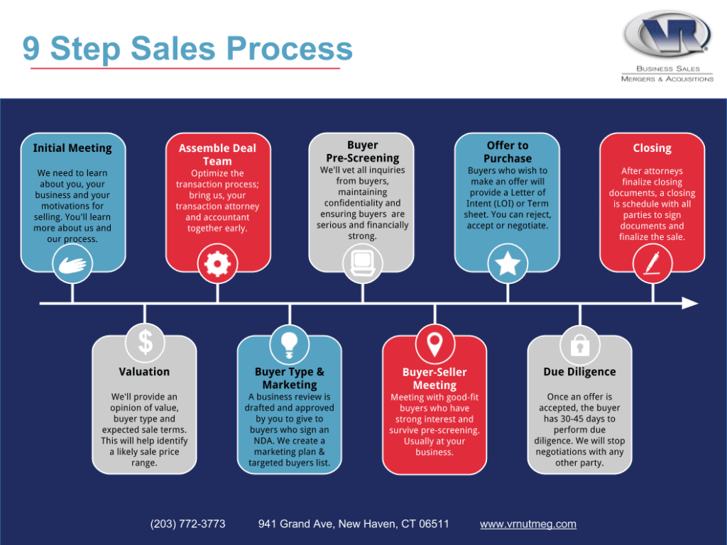 9 Step Sales Process Image