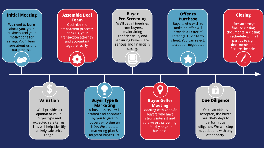 Ready To Sell Your Business Learn About The 9 Step Sales Process