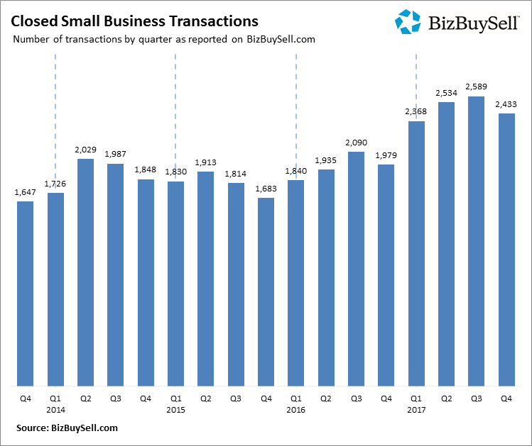2017 Q4 Closed Small Business Transactions