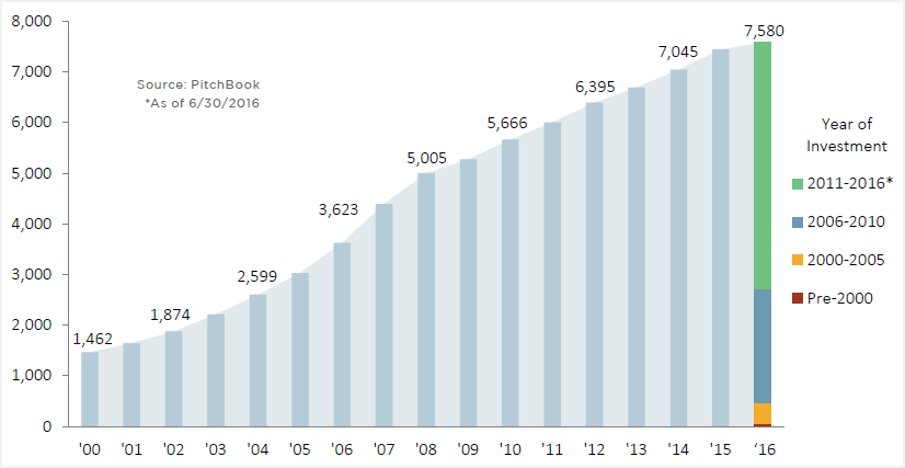 US Private Equity Companies