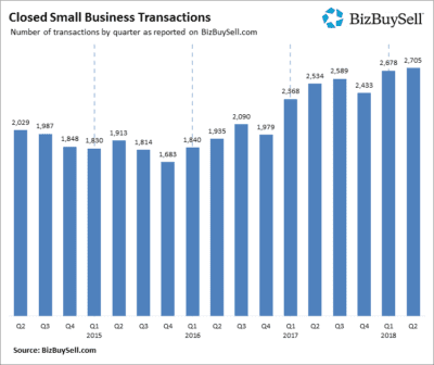 Closed Small Business Transactions Image