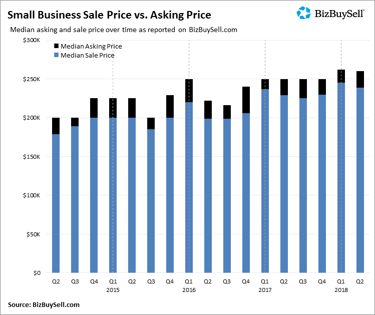 Small Business Sale Price Image