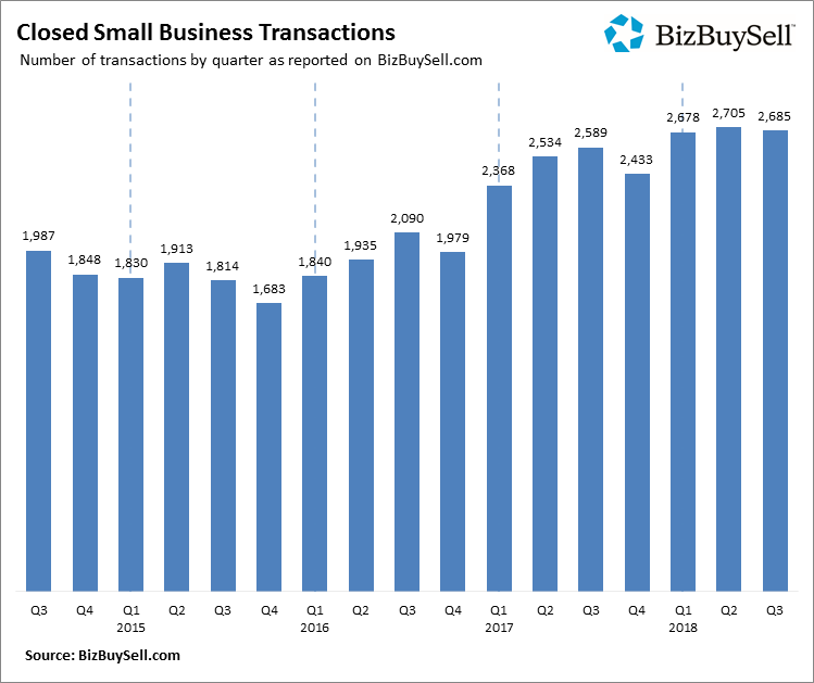 Closed Small Business Transactions Q3 2018 Chart