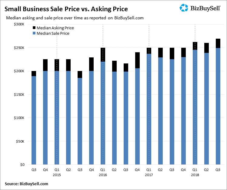 Small Business Sale-Ask Price Graph