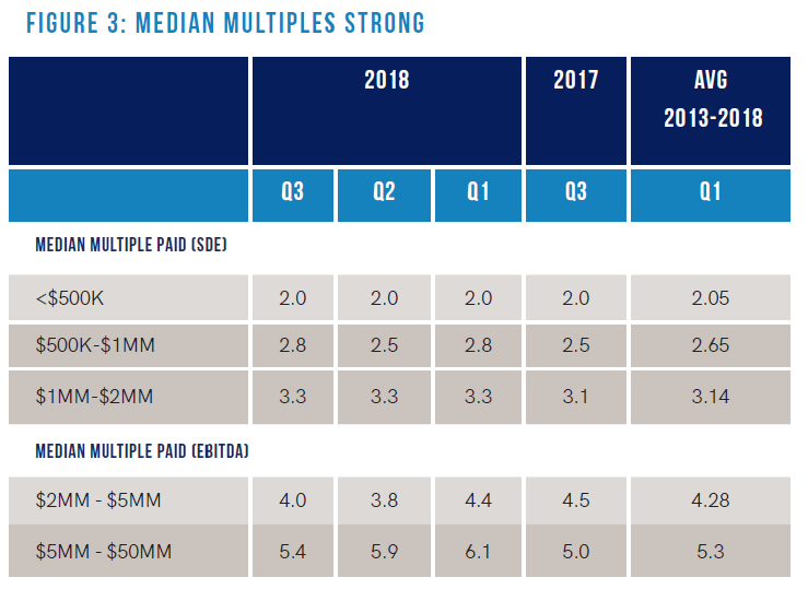 Median Multiples Chart