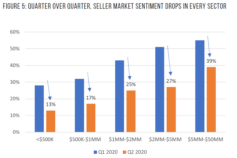 Quarter Over Quarter Comparison Market Sentiment Image