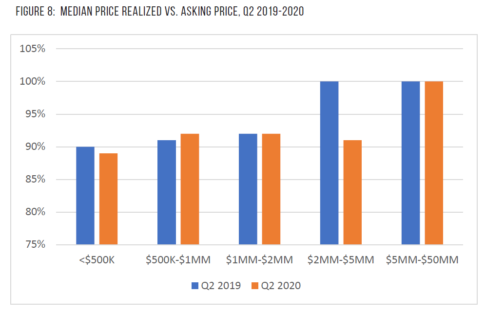 Realized vs Asking Price QoQ Image