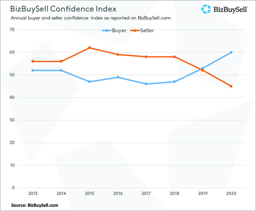 2020 Confidence Index