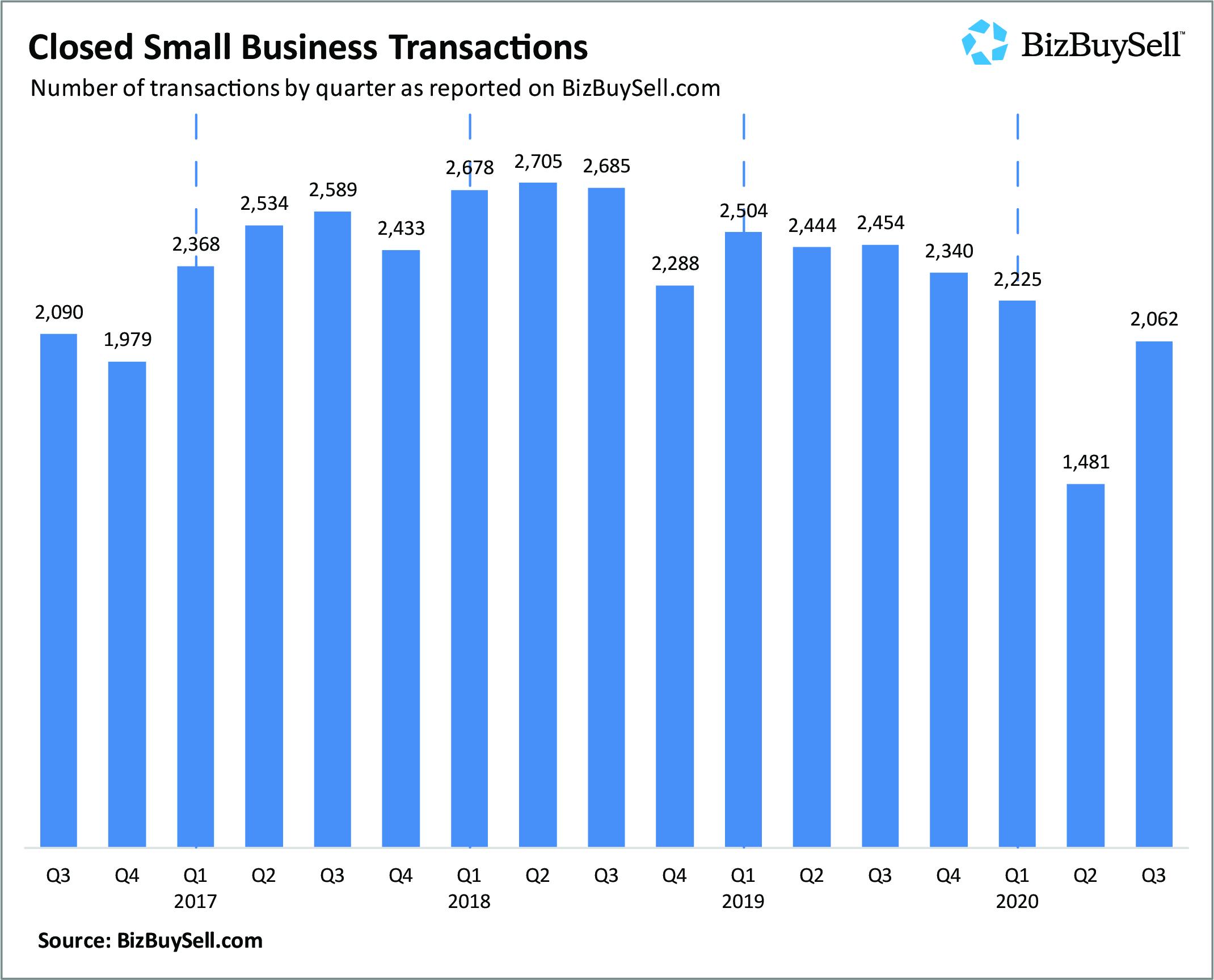 Quarter over Quarter Closed Transactions Graph