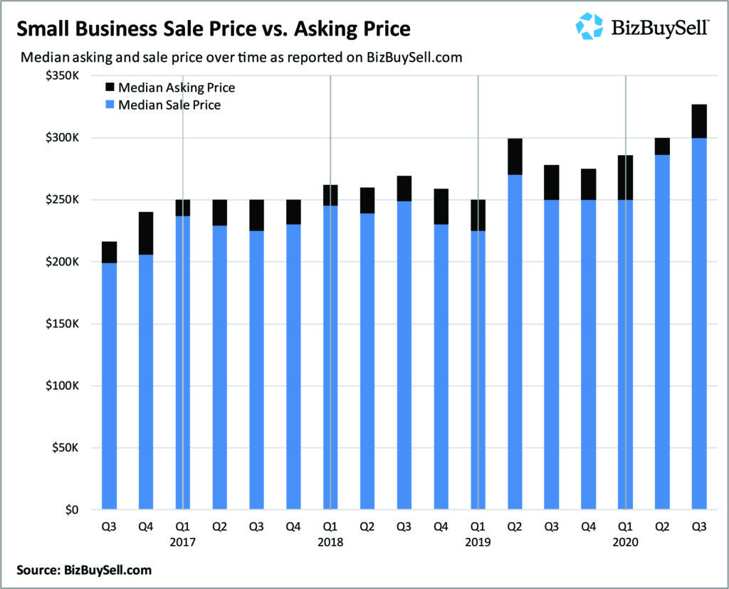 Quarter over Quarter Asking vs Sale Price Graph